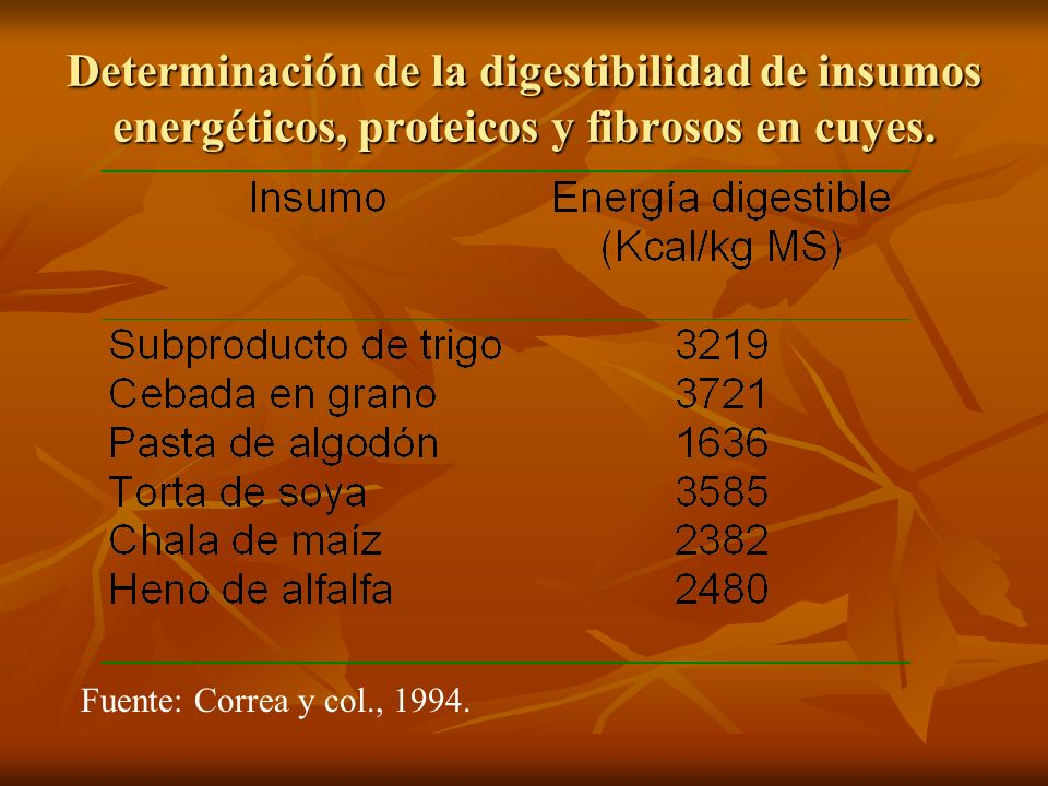 Determinación de la digestibilidad de insumos energéticos, proteicos y fibrosos en cuyes. Fuente: Correa y col., 1994.