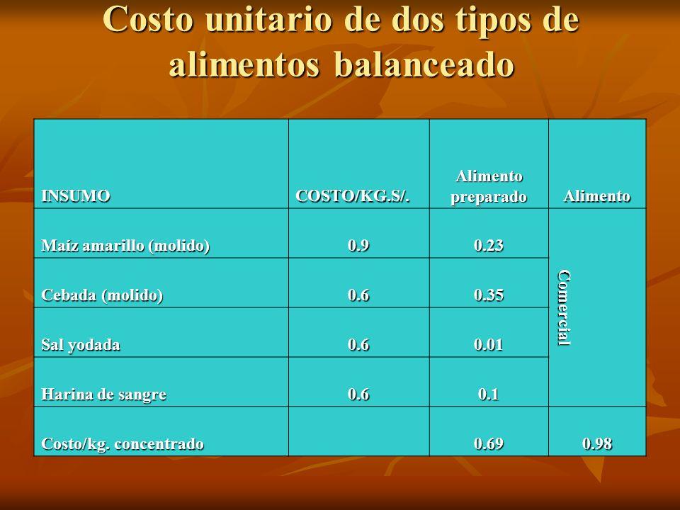 Costo unitario de dos tipos de alimentos balanceado INSUMOCOSTO/KG.S/. Alimento preparado Alimento Maíz amarillo (molido) 0.90.23 Comercial Cebada (mo