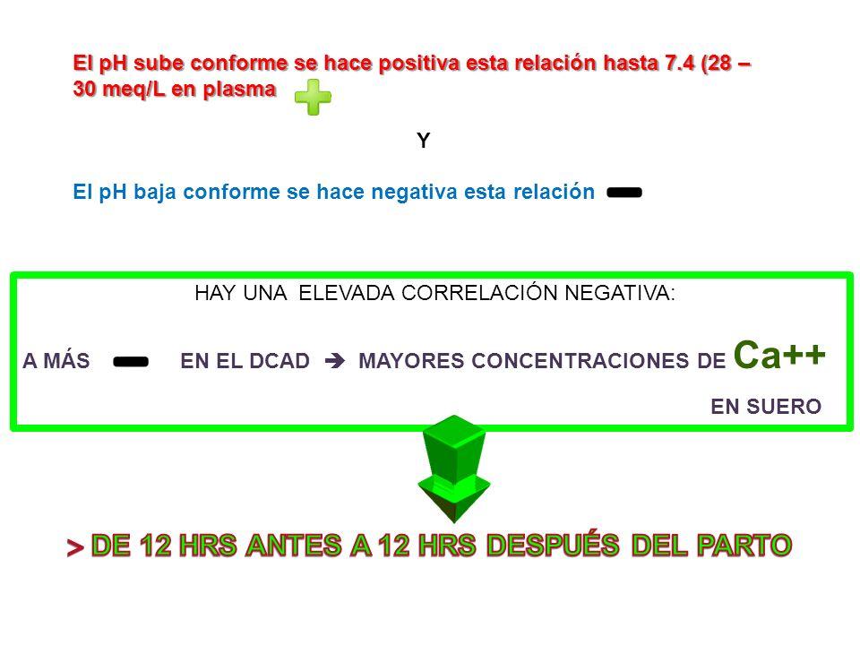 El pH sube conforme se hace positiva esta relación hasta 7.4 (28 – 30 meq/L en plasma Y El pH baja conforme se hace negativa esta relación HAY UNA ELE