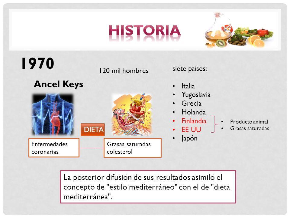 Ancel Keys 1970 siete países: Italia Yugoslavia Grecia Holanda Finlandia EE UU Japón Grasas saturadas colesterol Enfermedades coronarias DIETA Product