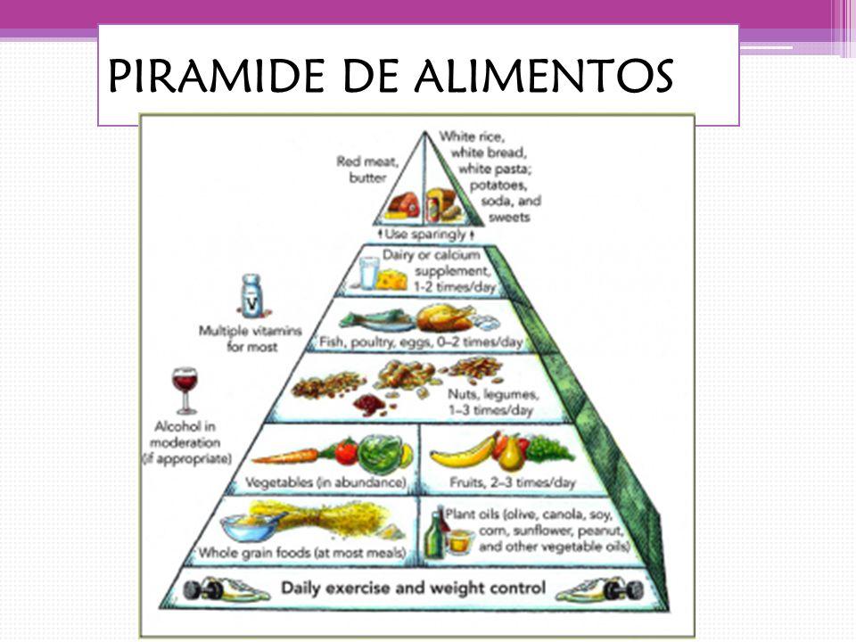 DESAYUNO LA COMIDA PRINCIPAL DEL DÍA Debe contener la proporción más grande de proteína, carbohidratos, y grasa en poca cantidad Si se desayunó de una manera completa no habrá hambre en la noche