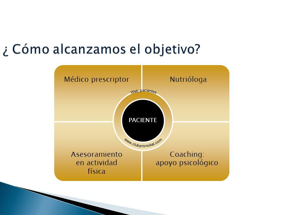 Médico prescriptorNutrióloga Asesoramiento en actividad física Coaching: apoyo psicológico PACIENTE