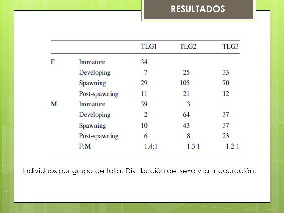 Individuos por grupo de talla. Distribución del sexo y la maduración. RESULTADOS