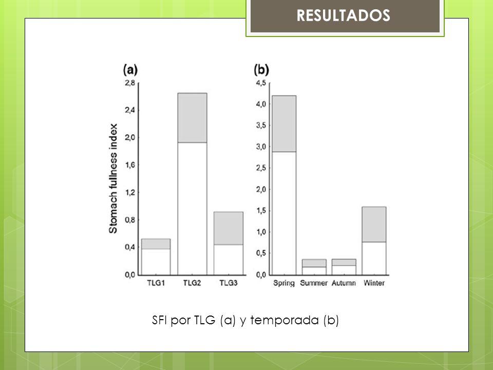 RESULTADOS SFI por TLG (a) y temporada (b)