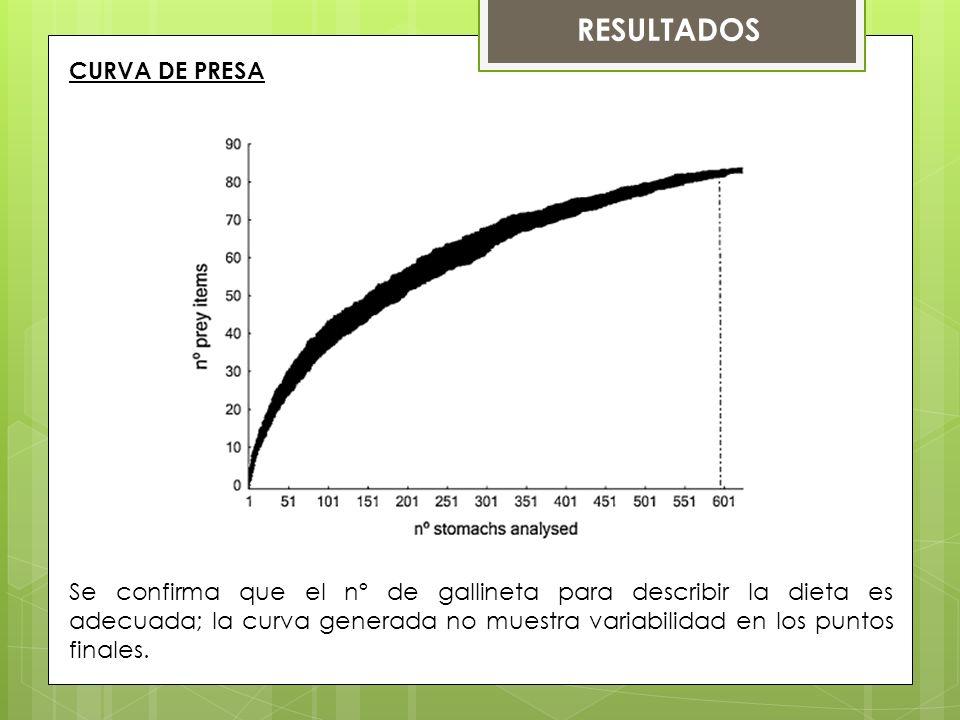 CURVA DE PRESA RESULTADOS Se confirma que el nº de gallineta para describir la dieta es adecuada; la curva generada no muestra variabilidad en los puntos finales.