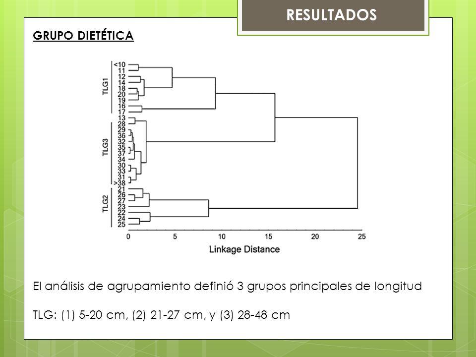 RESULTADOS GRUPO DIETÉTICA El análisis de agrupamiento definió 3 grupos principales de longitud TLG: (1) 5-20 cm, (2) 21-27 cm, y (3) 28-48 cm