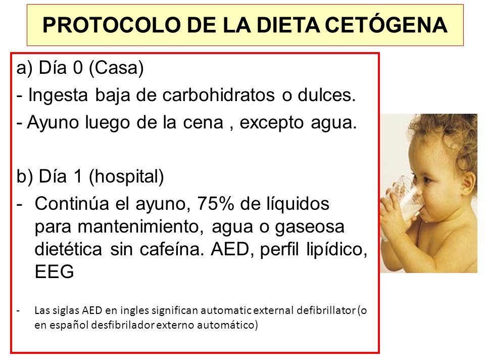 a) Día 0 (Casa) - Ingesta baja de carbohidratos o dulces. - Ayuno luego de la cena, excepto agua. b) Día 1 (hospital) -Continúa el ayuno, 75% de líqui
