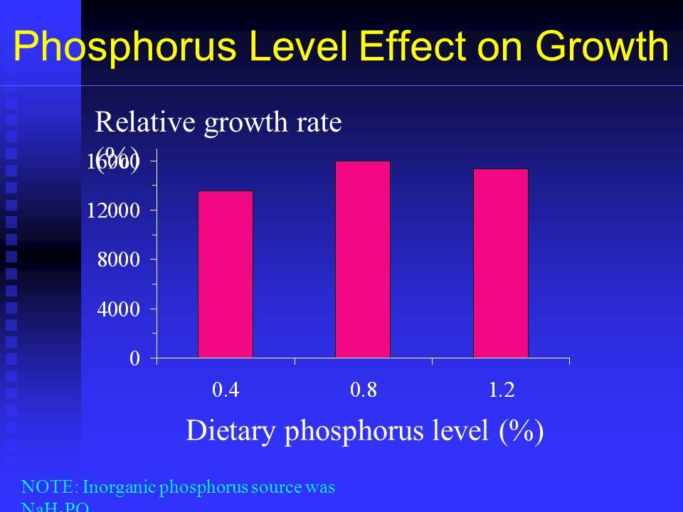 Phosphorus Level Effect on Growth Dietary phosphorus level (%) Relative growth rate (%) NOTE: Inorganic phosphorus source was NaH 2 PO 4