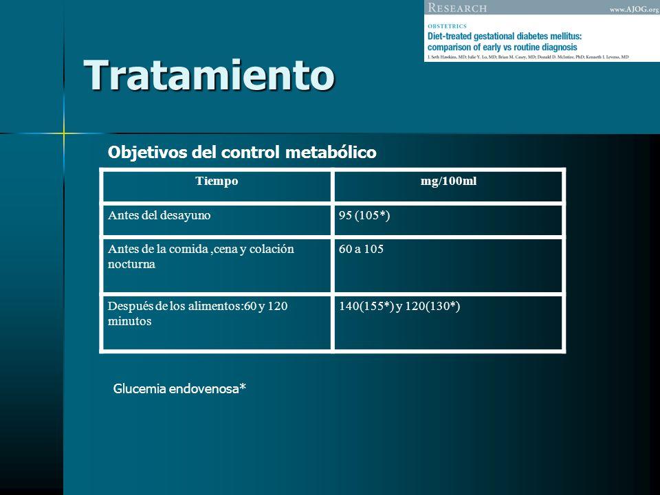 Tratamiento Tiempomg/100ml Antes del desayuno95 (105*) Antes de la comida,cena y colación nocturna 60 a 105 Después de los alimentos:60 y 120 minutos