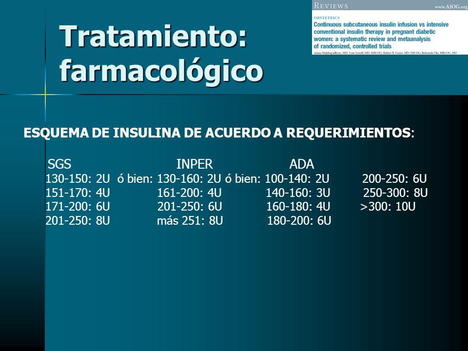 Tratamiento: farmacológico ESQUEMA DE INSULINA DE ACUERDO A REQUERIMIENTOS: SGS INPER ADA 130-150: 2U ó bien: 130-160: 2U ó bien: 100-140: 2U 200-250:
