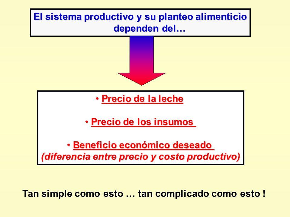 El sistema productivo y su planteo alimenticio dependen del… dependen del… Precio de la leche Precio de la leche Precio de los insumos Precio de los i