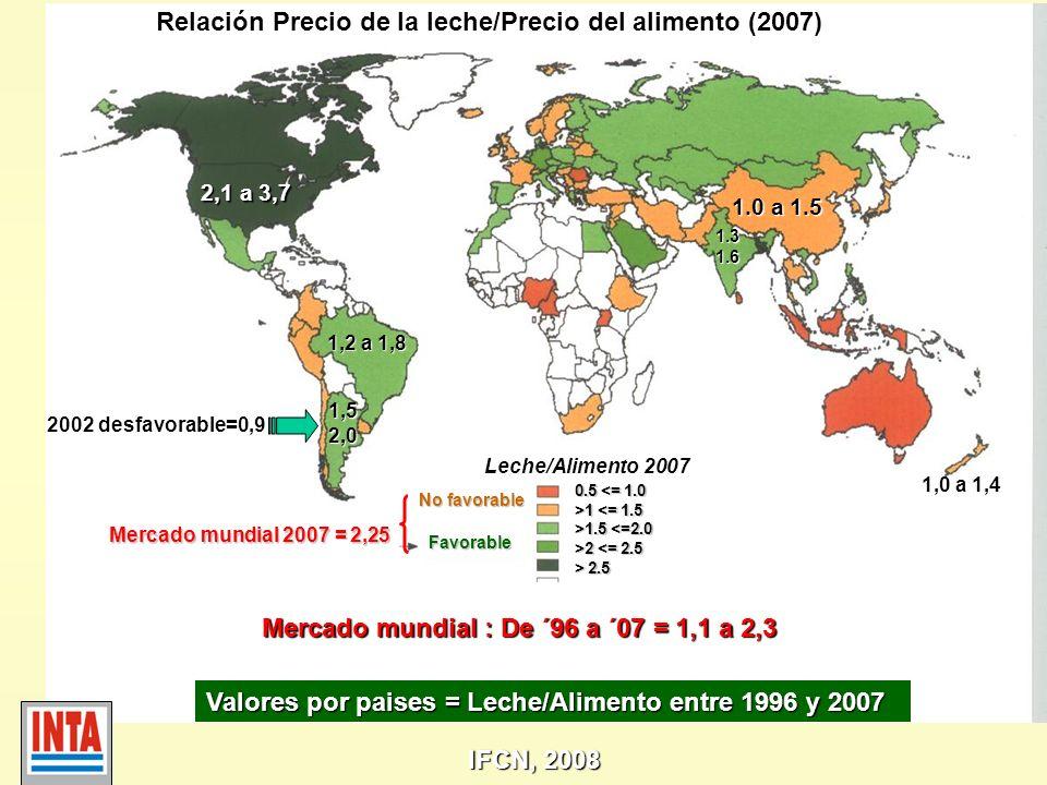Relación Precio de la leche/Precio del alimento (2007) Mercado mundial 2007 = 2,25 Mercado mundial : De ´96 a ´07 = 1,1 a 2,3 No favorable Favorable 0