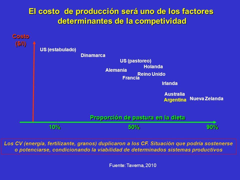 Costo($/l) Proporción de pastura en la dieta US (estabulado) Dinamarca US (pastoreo) Alemania Francia Reino Unido Holanda Irlanda Australia Nueva Zela
