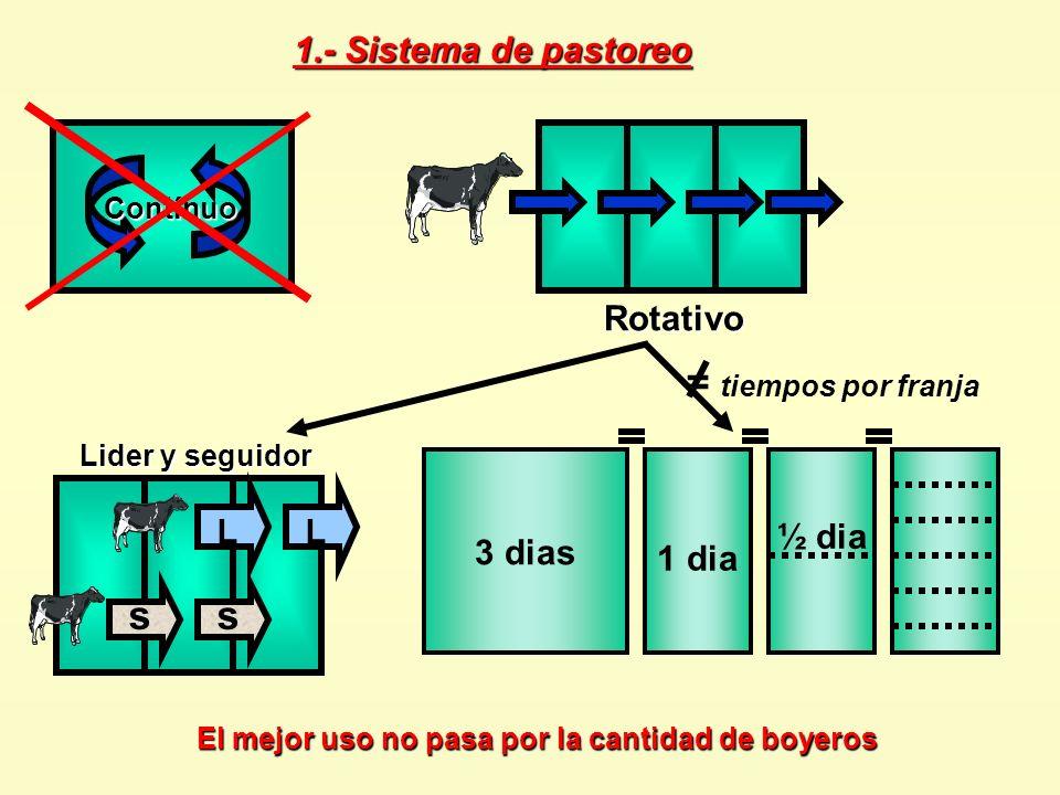 1.- Sistema de pastoreo Contínuo = tiempos por franja 1 dia 3 dias ½ dia El mejor uso no pasa por la cantidad de boyeros Rotativo ss LL Lider y seguid