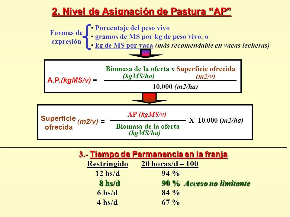 2. Nivel de Asignación de Pastura AP Biomasa de la oferta X 10.000 (m2/ha) (kgMS/ha) Superficie ofrecida (m2/v) = AP (kgMS/v) Porcentaje del peso vivo