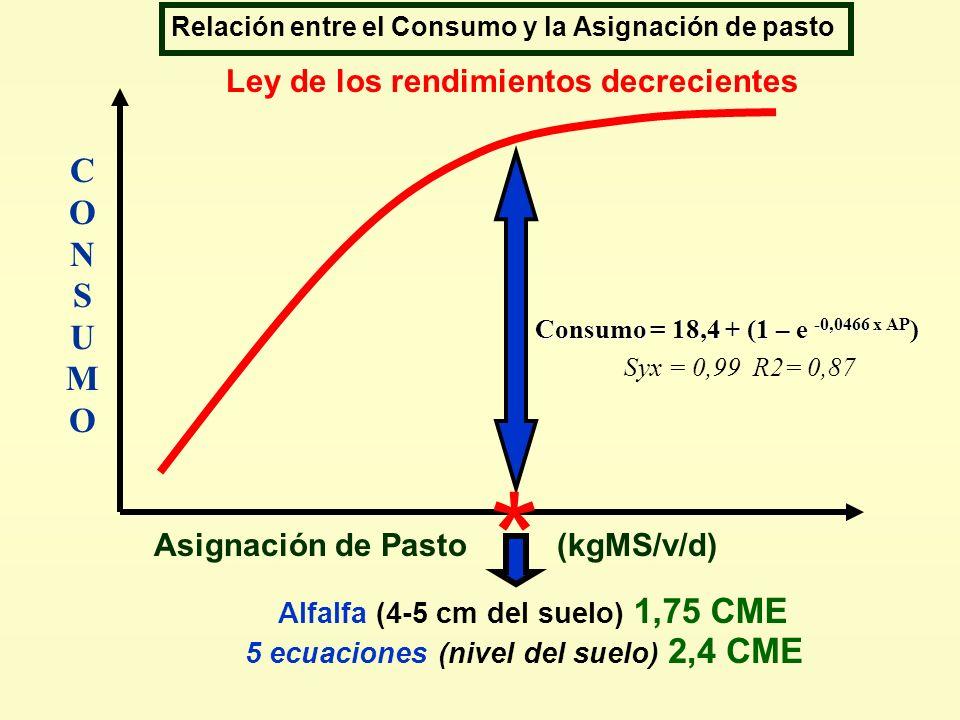 Ley de los rendimientos decrecientes CONSUMOCONSUMO * Asignación de Pasto (kgMS/v/d) Alfalfa (4-5 cm del suelo) 1,75 CME 5 ecuaciones (nivel del suelo