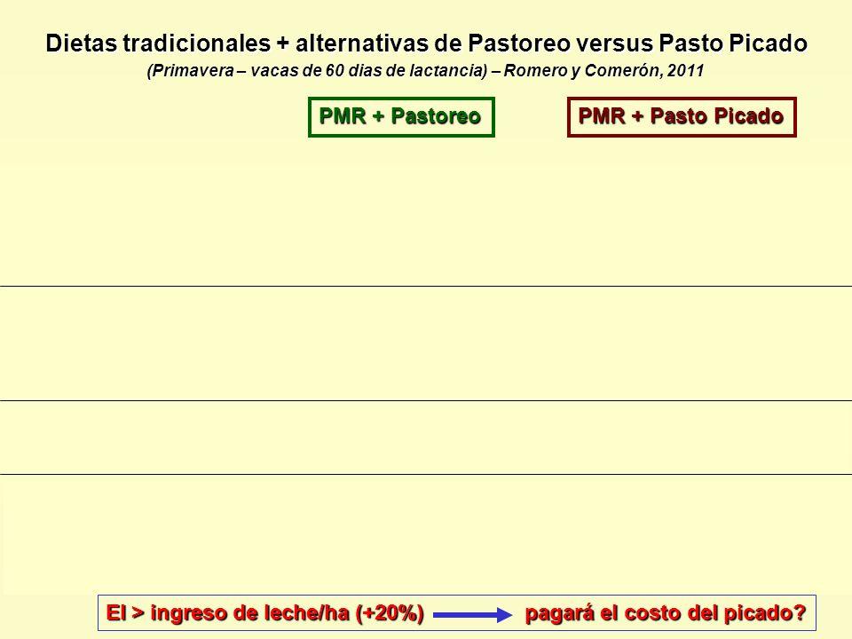 Dietas tradicionales + alternativas de Pastoreo versus Pasto Picado PMR + Pastoreo PMR + Pasto Picado Dieta de PMR : 12 kg silo sorgo + 1,5 kg expelle