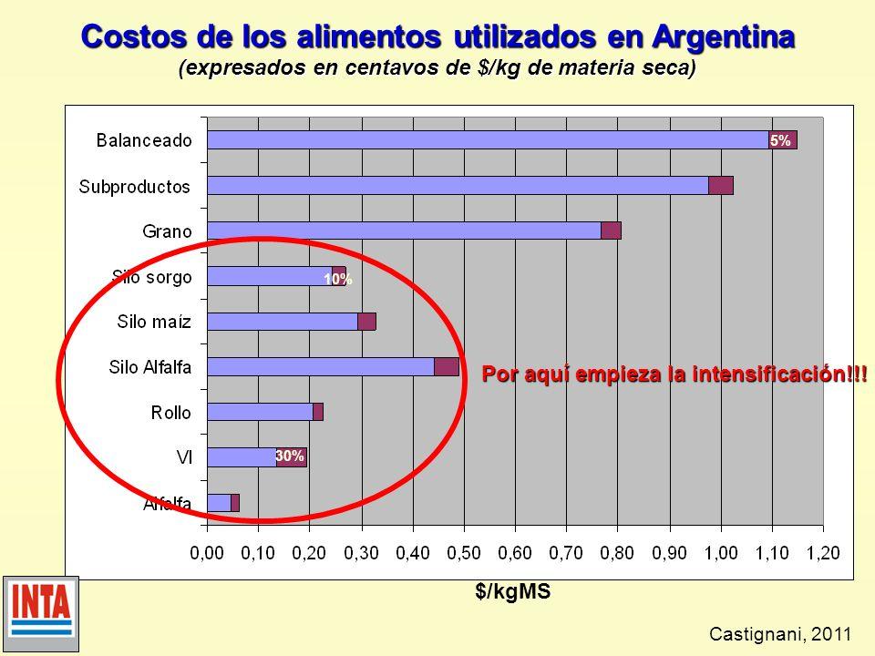 Comparación de eficiencias productivas en Argentina 2000 6000 10000 14000 18000 Tambos Carga (VT/haVT/a) Leche (l/v/día) Litros/ha VT/año Media 601,20 15,7 H 370 Punta 100 1,46 18,1 H 540 ROCA 1601,65 23,9 H 795 2,2022,8 Inv.H.
