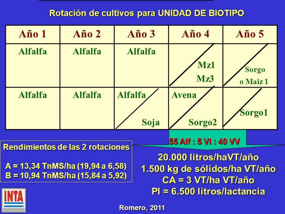Año 1Año 2Año 3Año 4Año 5 Alfalfa Mz1 Mz3 Sorgo o Maiz 1 Alfalfa Soja Avena Sorgo2 Sorgo1 Rotación de cultivos para UNIDAD DE BIOTIPO 20.000 litros/ha