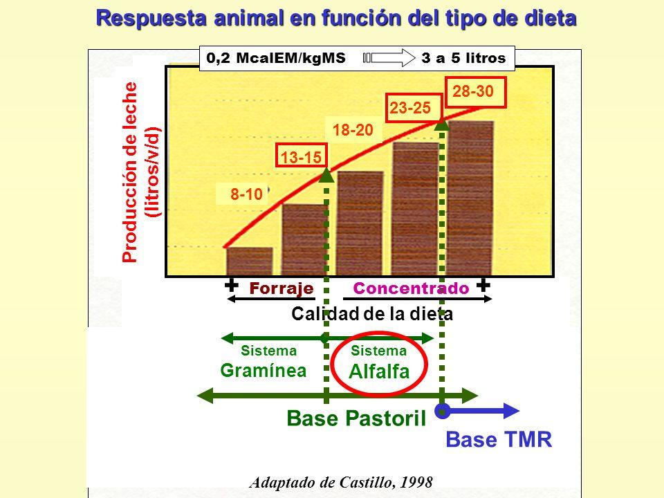 Respuesta animal en función del tipo de dieta 8-10 13-15 18-20 23-25 28-30 Calidad de la dieta Producción de leche (litros/v/d) Sistema Gramínea Siste