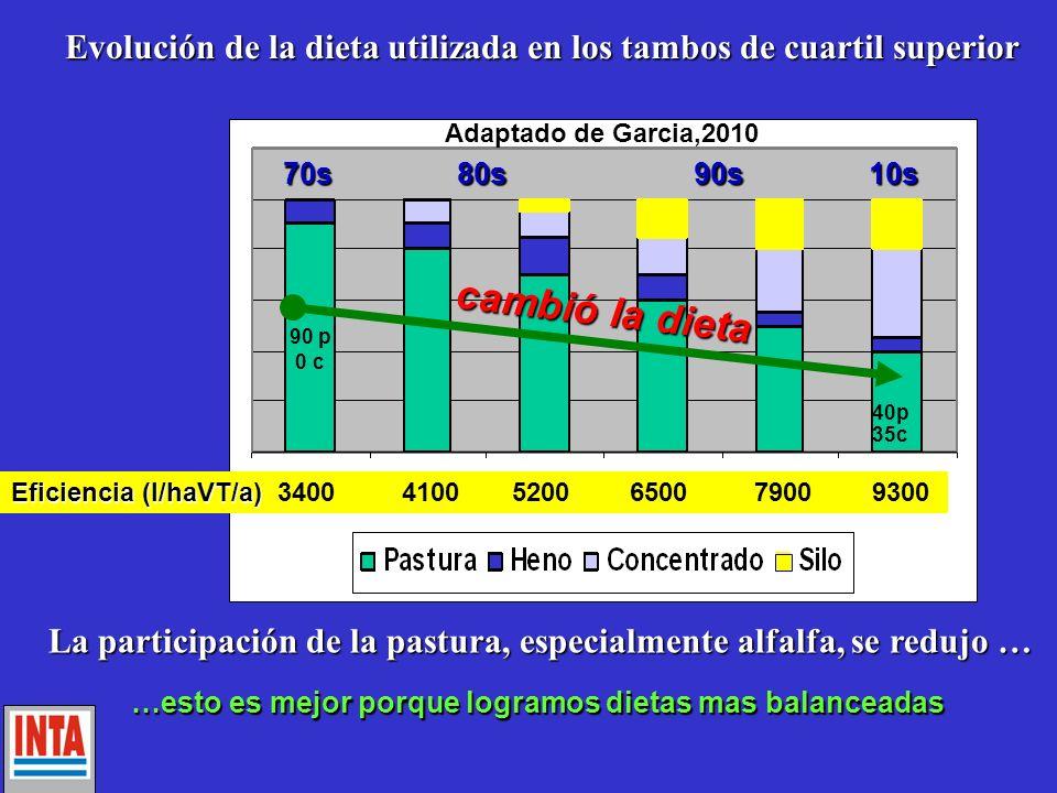 Eficiencia (l/haVT/a) 3400 4100 5200 6500 7900 9300 70s80s90s10s Adaptado de Garcia,2010 cambió la dieta 90 p 0 c 40p 35c Evolución de la dieta utiliz