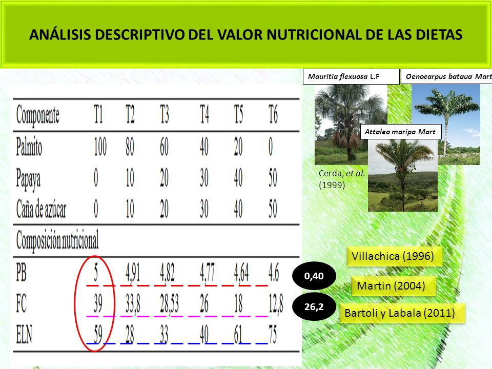 ANÁLISIS DESCRIPTIVO DEL VALOR NUTRICIONAL DE LAS DIETAS Mauritia flexuosa L.F Cerda, et al. (1999) Martin (2004) Bartoli y Labala (2011) Villachica (