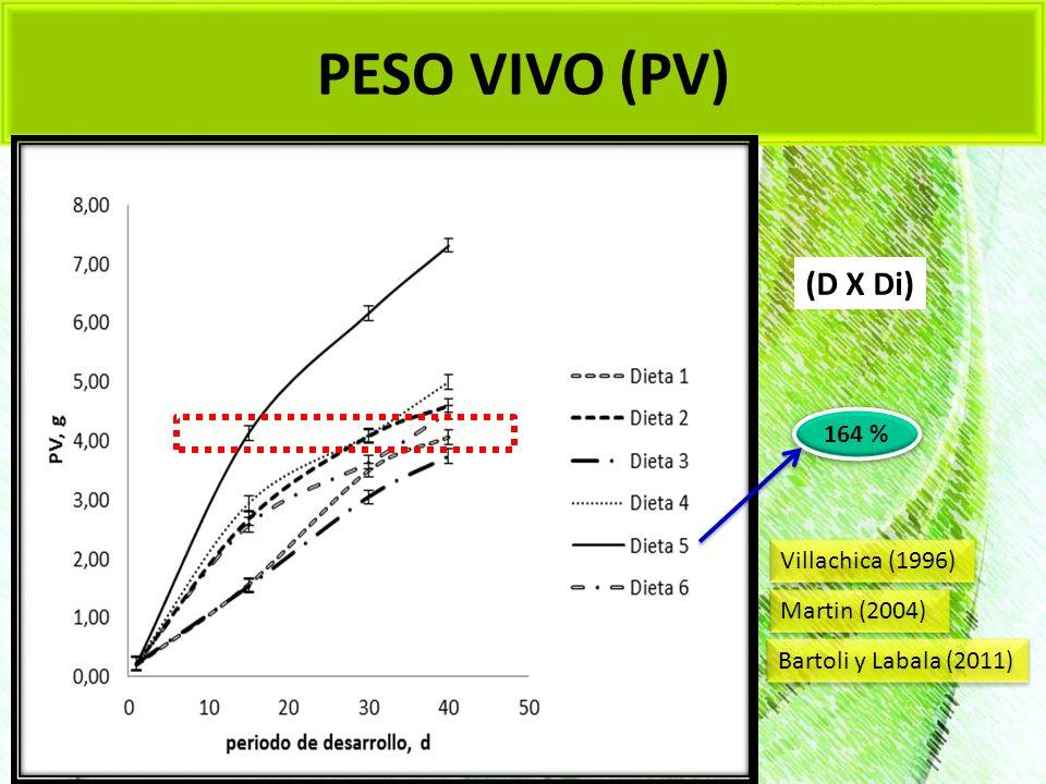 PESO VIVO (PV) (D X Di) 164 % Martin (2004) Bartoli y Labala (2011) Villachica (1996)
