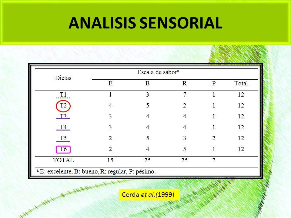 ANALISIS SENSORIAL Cerda et al.(1999)