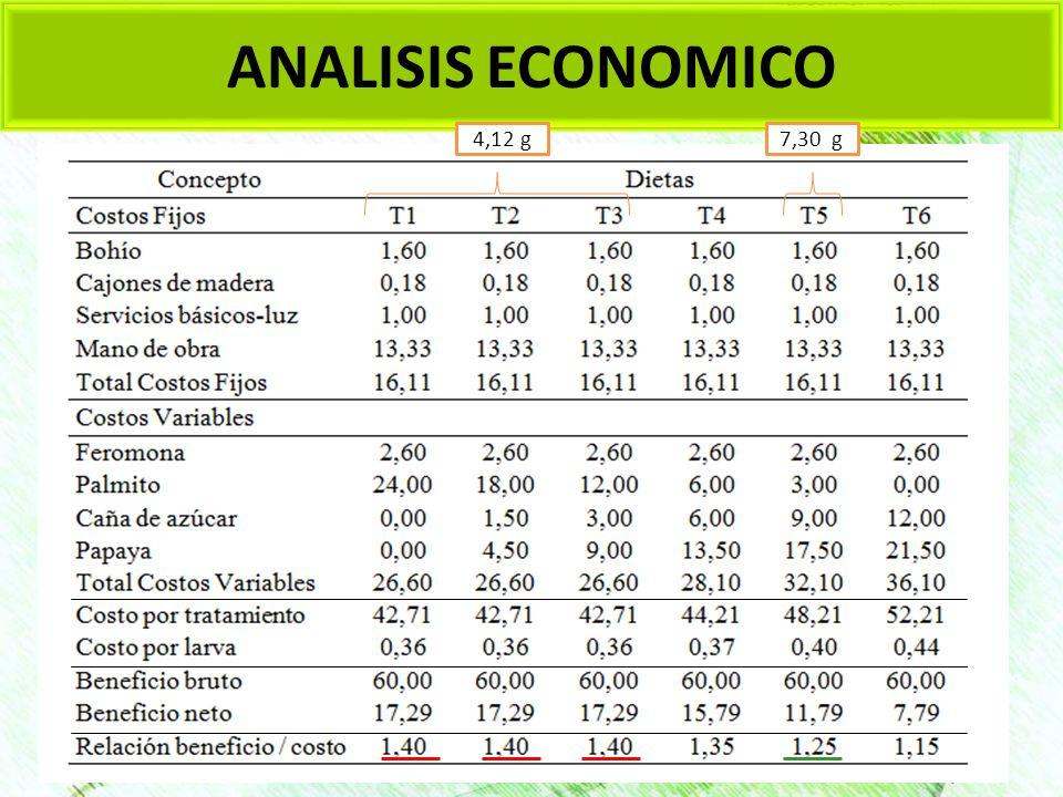 ANALISIS ECONOMICO 4,12 g7,30 g