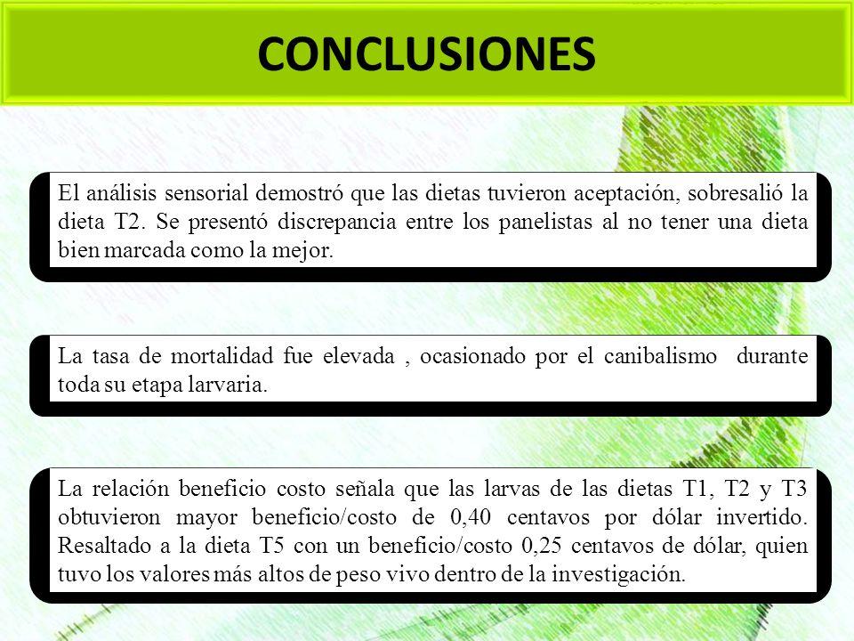 CONCLUSIONES La relación beneficio costo señala que las larvas de las dietas T1, T2 y T3 obtuvieron mayor beneficio/costo de 0,40 centavos por dólar i