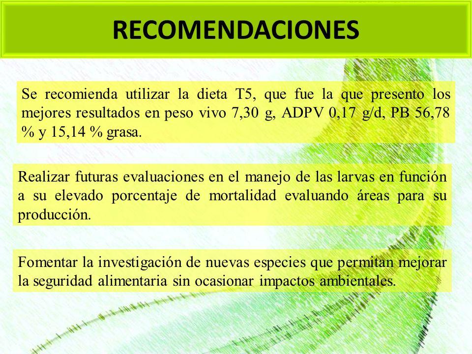 RECOMENDACIONES Se recomienda utilizar la dieta T5, que fue la que presento los mejores resultados en peso vivo 7,30 g, ADPV 0,17 g/d, PB 56,78 % y 15