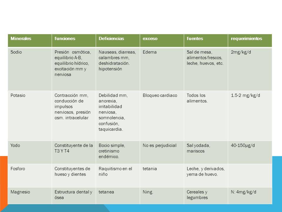 MineralesfuncionesDeficienciasexcesofuentesrequerimientos SodioPresión osmótica, equilibrio A-B, equilibrio hídrico, excitación mm y nerviosa Nauseas, diarreas, calambres mm, deshidratación.