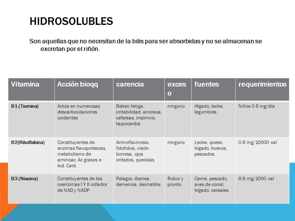 HIDROSOLUBLES Son aquellas que no necesitan de la bilis para ser absorbidas y no se almacenan se excretan por el riñón. VitaminaAcción bioqqcarenciaex
