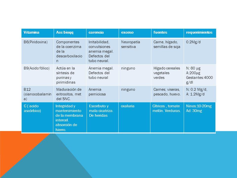 VitaminaAcc bioqqcarenciaexcesofuentesrequerimientos B6(Piridoxina)Componentes de la coenzima de la descarboxilacio n Irritabilidad, convulsiones anemia megal.