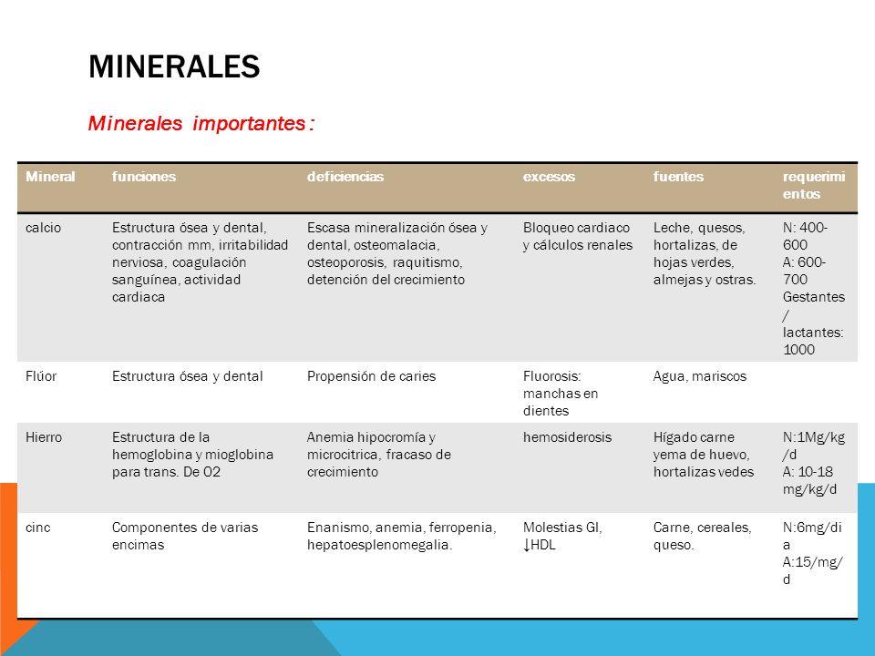 Minerales importantes : Mineralfuncionesdeficienciasexcesosfuentesrequerimi entos calcioEstructura ósea y dental, contracción mm, irritabilidad nervio