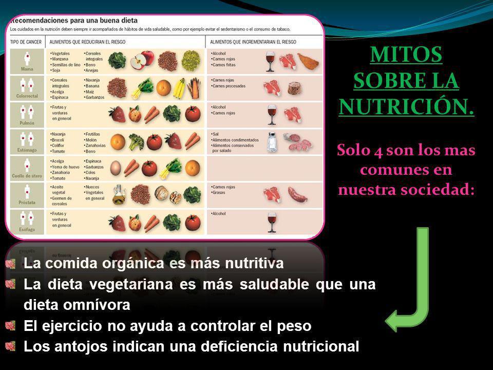 MITOS SOBRE LA NUTRICIÓN. Solo 4 son los mas comunes en nuestra sociedad: La comida orgánica es más nutritiva La dieta vegetariana es más saludable qu