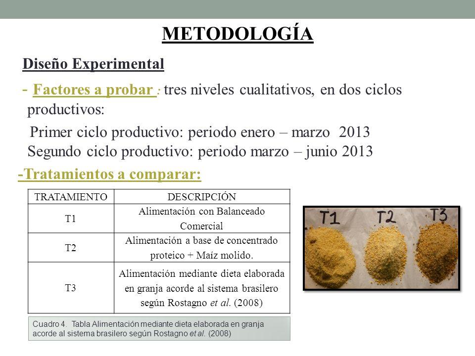 METODOLOGÍA Diseño Experimental - Factores a probar : tres niveles cualitativos, en dos ciclos productivos: Primer ciclo productivo: periodo enero – m