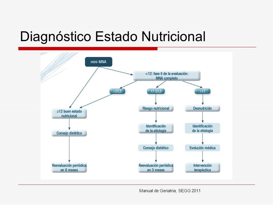 Diagnóstico Estado Nutricional Manual de Geriatria, SEGG 2011