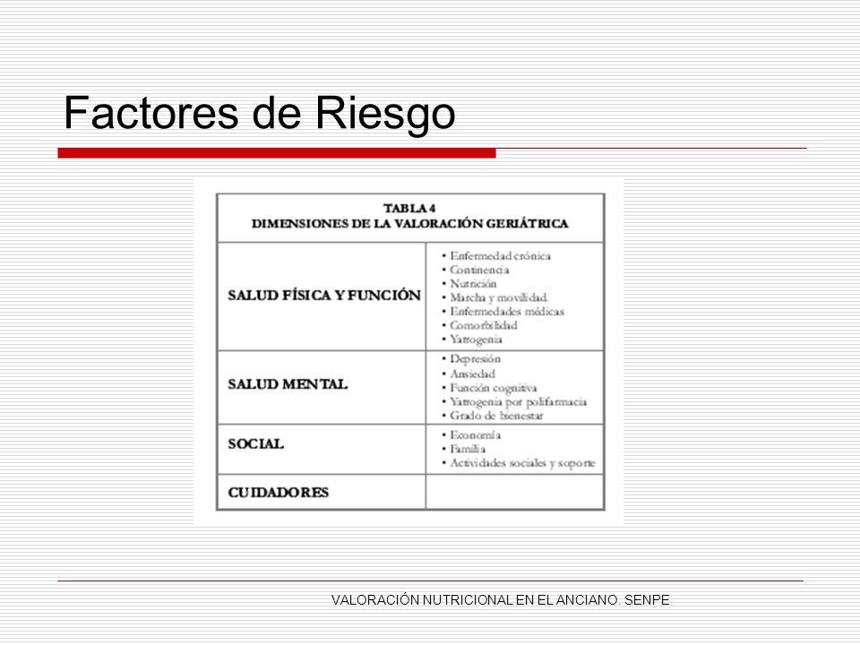 Factores de Riesgo Pluripatología y la polifarmacia: Ingesta de calorías y proteínas inadecuada Depleción de depósitos de energía y proteínas.