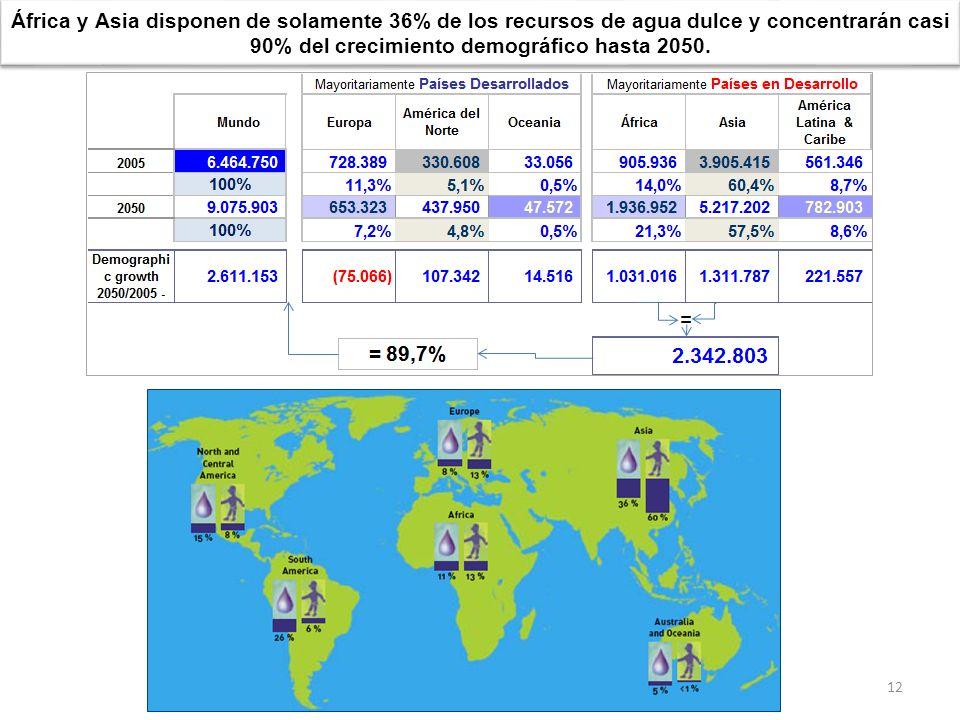 África y Asia disponen de solamente 36% de los recursos de agua dulce y concentrarán casi 90% del crecimiento demográfico hasta 2050. 12