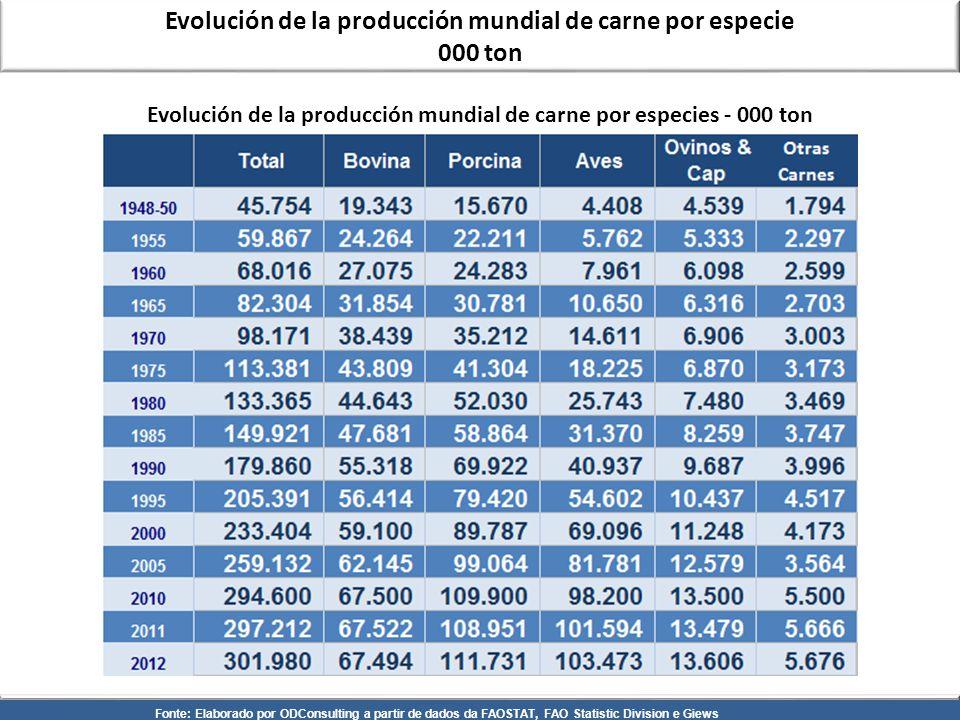Evolución de la producción mundial de carne por especie 000 ton Fonte: Elaborado por ODConsulting a partir de dados da FAOSTAT, FAO Statistic Division