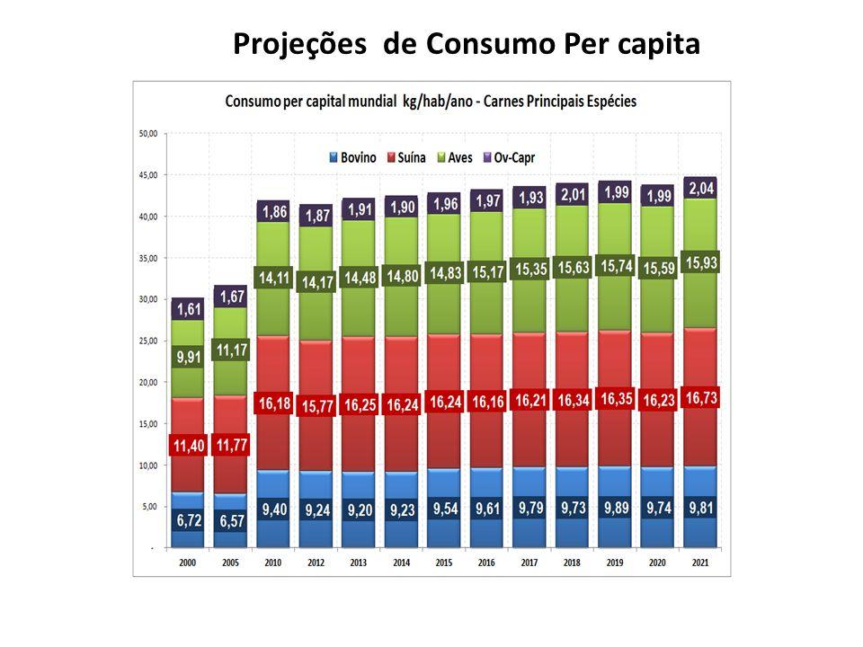 Projeções de Consumo Per capita