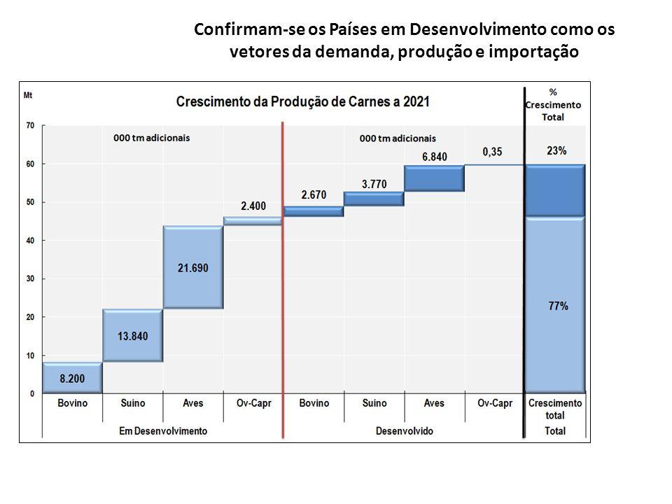 Confirmam-se os Países em Desenvolvimento como os vetores da demanda, produção e importação