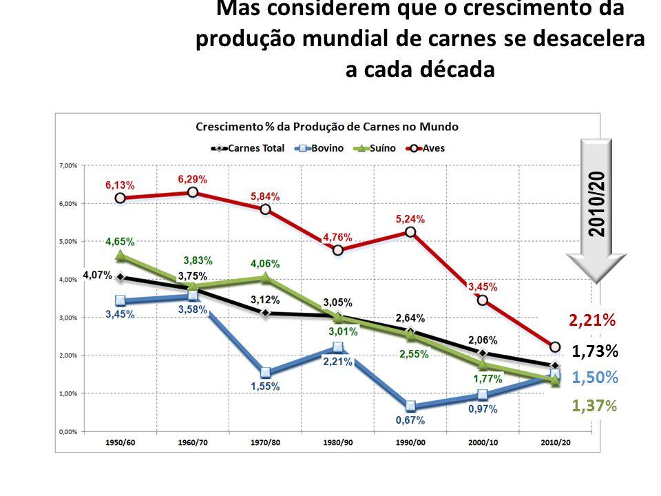 Mas considerem que o crescimento da produção mundial de carnes se desacelera a cada década 2010/20 2,21% 1,73% 1,50% 1,37 %