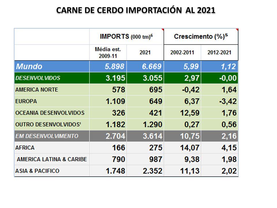 CARNE DE CERDO IMPORTACIÓN AL 2021