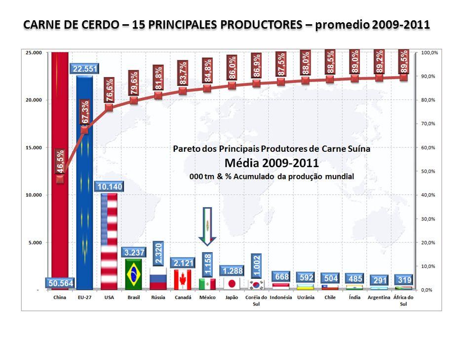 CARNE DE CERDO – 15 PRINCIPALES PRODUCTORES – promedio 2009-2011