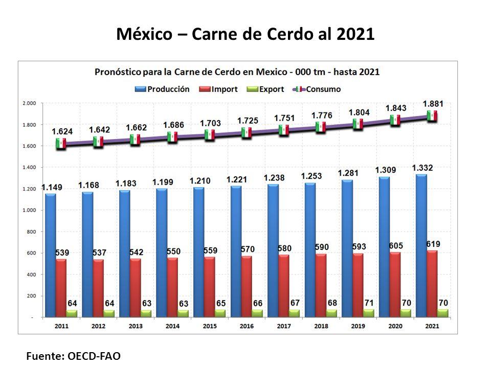 México – Carne de Cerdo al 2021 Fuente: OECD-FAO