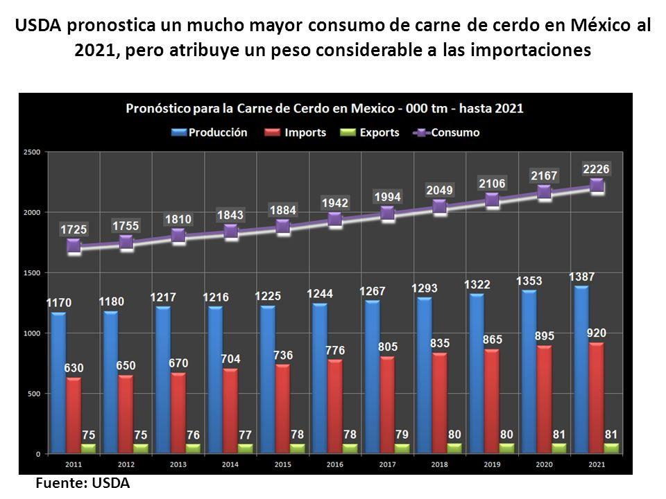 USDA pronostica un mucho mayor consumo de carne de cerdo en México al 2021, pero atribuye un peso considerable a las importaciones Fuente: USDA
