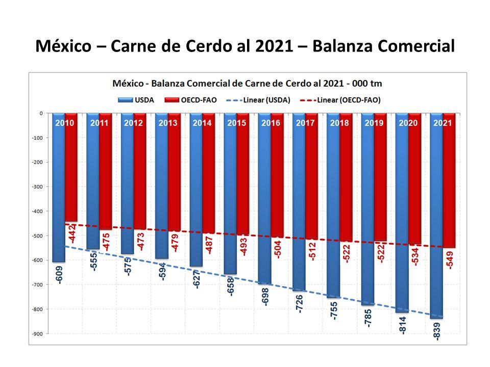 México – Carne de Cerdo al 2021 – Balanza Comercial
