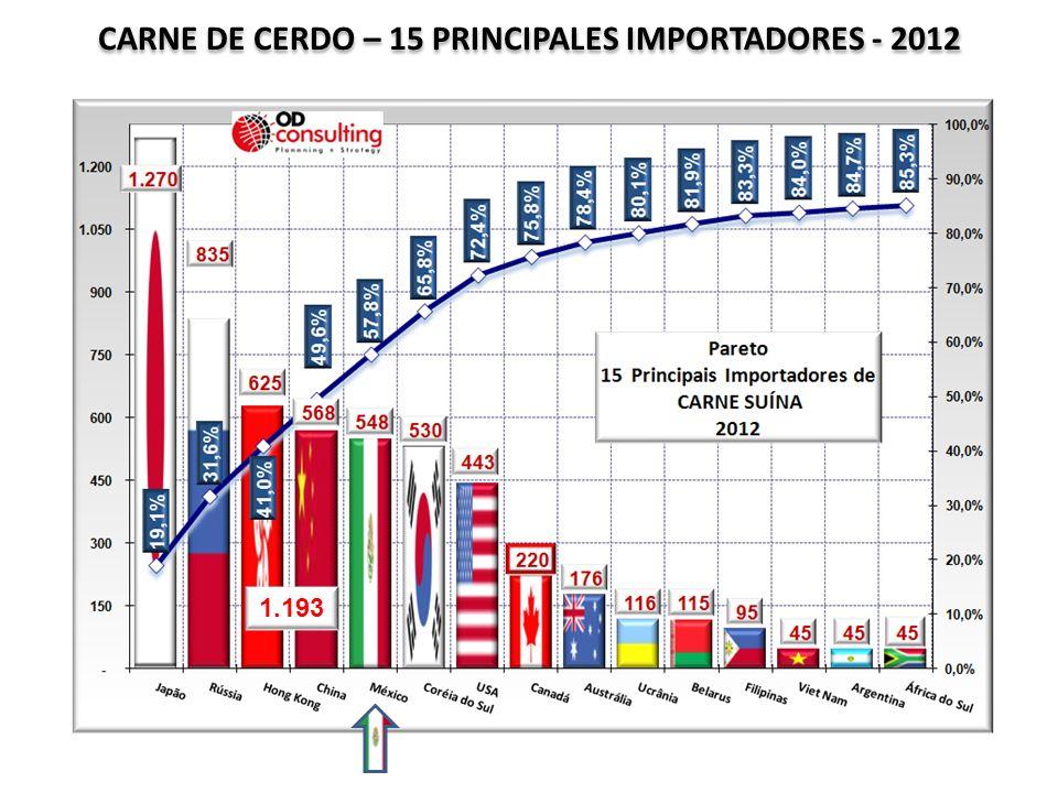 CARNE DE CERDO – 15 PRINCIPALES IMPORTADORES - 2012 1.193